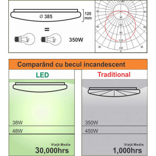 Plafoniera Led Aries rotunda  fi385 38W=350W, 3000K, lumina calda
