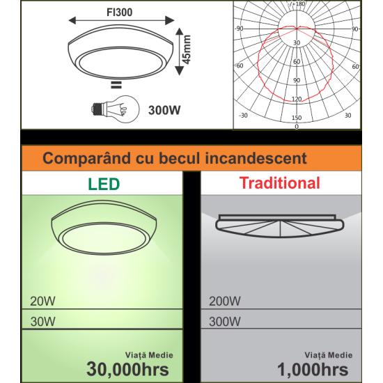 Plafoniera Led Vela rotunda  fi300 36W=300W 220V 3000K, lumina calda