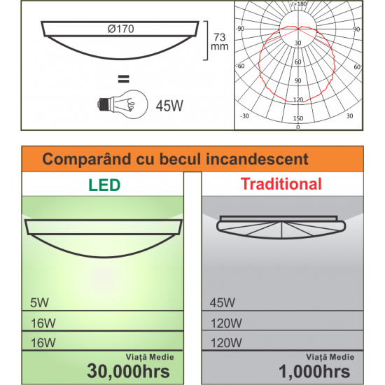 Plafoniera Led Bat Ip44,  fi170, 5W=45W, 6400K, lumina rece