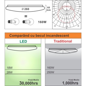 Plafoniera Led Aries rotunda  fi260 18W=160W, 3000K, lumina calda