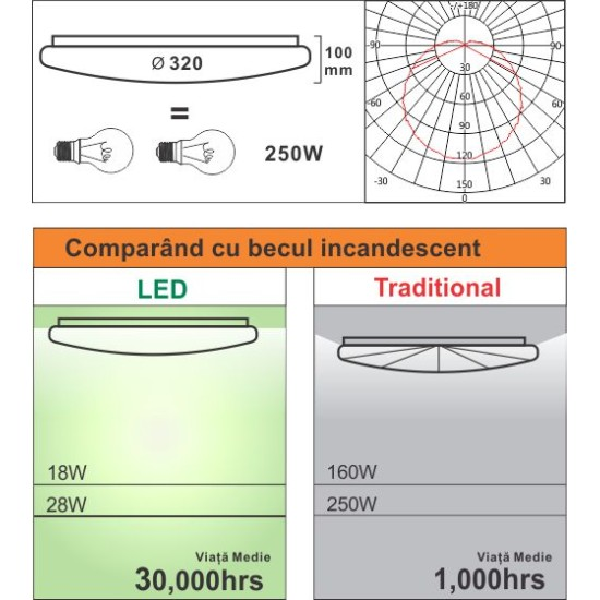 Plafoniera Led Aries rotunda  fi320 28W=250W, 3000K, lumina calda